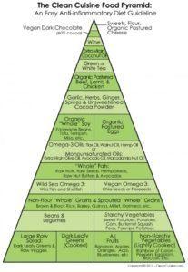 anti inflammatory diet pyramid