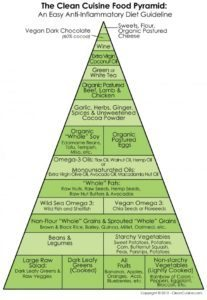 anti inflammatory diet pyramid
