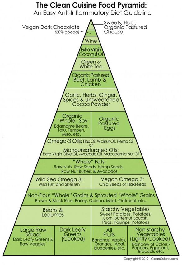 Clean Cuisine Food Pyramid