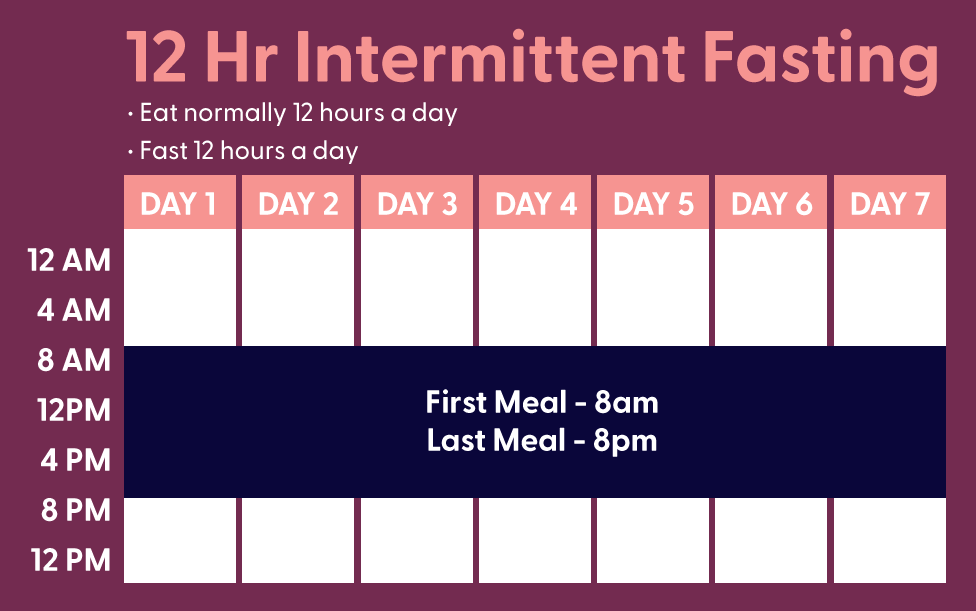 12 hour intemittent fasting